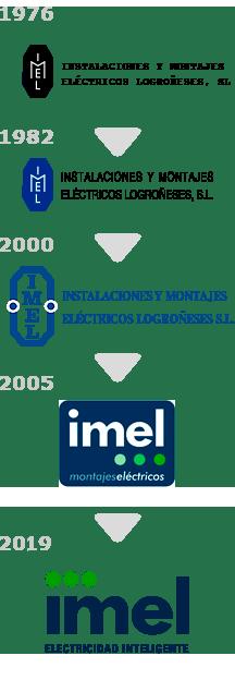 Historia Logos